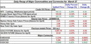 Gold price Silver Crude oil prices, Natural gas 2012 March 27
