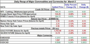 Gold price Silver Crude oil prices, Natural gas 2012 March 5