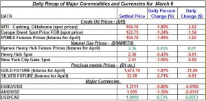 Gold price Silver Crude oil prices, Natural gas 2012 March 6
