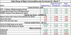 Gold price Silver Crude oil prices, Natural gas 2012 March 7