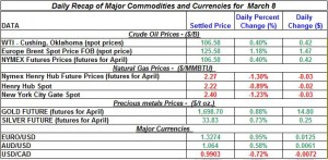 Gold price Silver Crude oil prices, Natural gas 2012 March 8