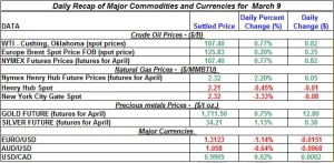 Gold price Silver Crude oil prices, Natural gas 2012 March 9