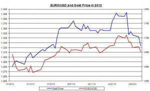 Gold price and EURO USD 2012 MARCH 7