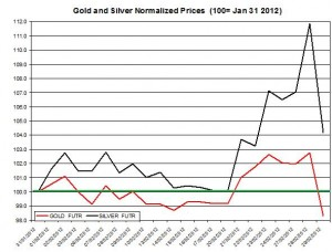 Gold price & silver prices 2012  March 1