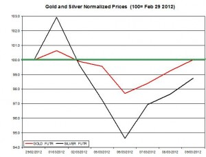 Gold price & silver prices 2012  March 12