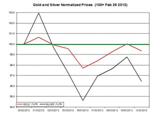 Gold price & silver prices 2012  March 13