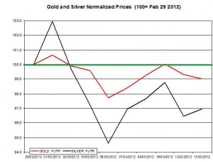 Gold price & silver prices 2012  March 14