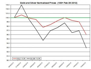 Gold price & silver prices 2012  March 15