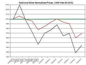 Gold price & silver prices 2012  March 16