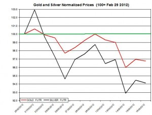 Gold price & silver prices 2012  March 19