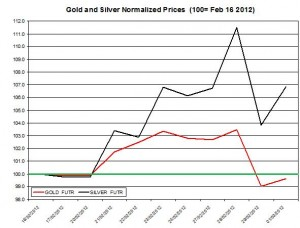 Gold price & silver prices 2012  March 2