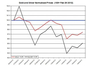 Gold price & silver prices 2012  March 20