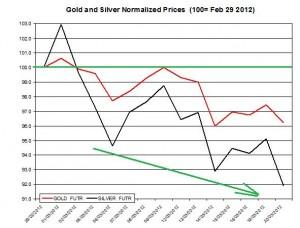 Gold price & silver prices 2012  March 21