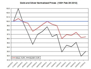 Gold price & silver prices 2012  March 22