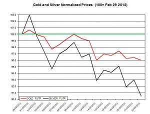 Gold price & silver prices 2012  March 23
