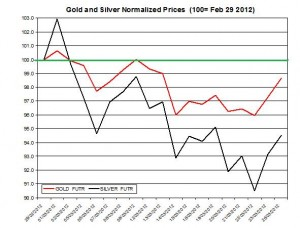 Gold price & silver prices 2012  March 27