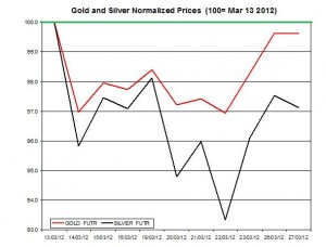 Gold price & silver prices 2012  March 28