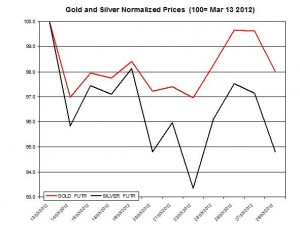 Gold price & silver prices 2012  March 29