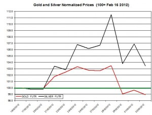 Gold price & silver prices 2012  March 5