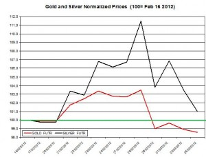 Gold price & silver prices 2012  March 6