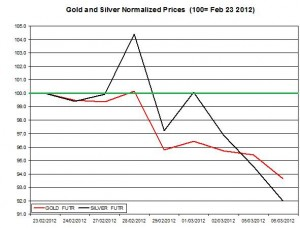 Gold price & silver prices 2012  March 7