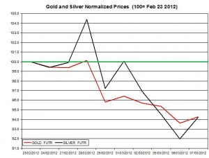 Gold price & silver prices 2012  March 8