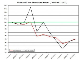 Gold price &amp; silver prices 2012  March 9