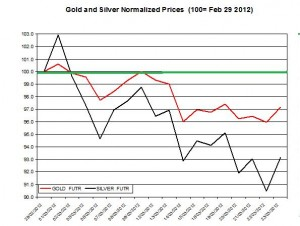Gold prices forecast & silver price outlook March April 2012