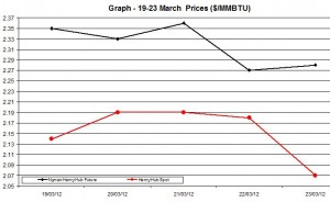 Natural Gas price  chart -  19-23 March  2012