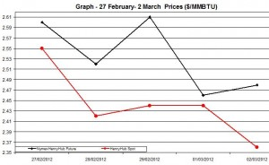 Natural Gas price  chart -  27 February- 2 March  2012
