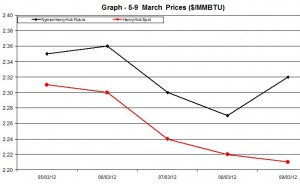 Natural Gas price  chart -  5-9 March  2012