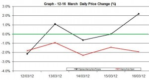 Natural Gas price chart - percent change  12-16 March  2012