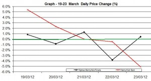 Natural Gas price chart - percent change  19-23 March  2012