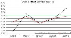 Natural Gas price chart - percent change  5-9 March  2012