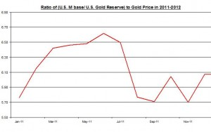 RATIO OF U.S Monetary base to Gold Reserve TO Gold Price  2011 April 2012