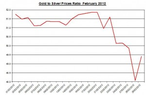 Ratio Gold price forecast & silver prices 2012 March 1