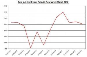 Ratio Gold price forecast & silver prices 2012 March 12