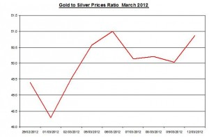 Ratio Gold price forecast & silver prices 2012 March 13
