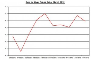 Ratio Gold price forecast & silver prices 2012 March 14