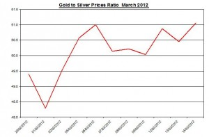 Ratio Gold price forecast & silver prices 2012 March 15