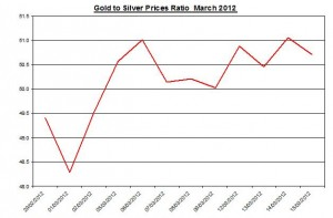 Ratio Gold price forecast & silver prices 2012 March 16
