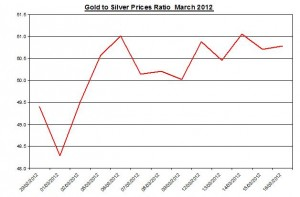 Ratio Gold price forecast & silver prices 2012 March 19