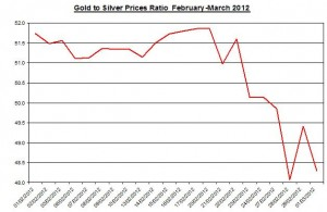 Ratio Gold price forecast & silver prices 2012 March 2