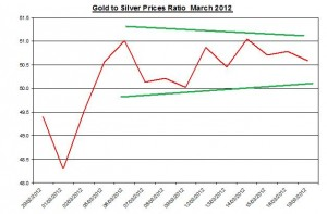 Ratio Gold price forecast & silver prices 2012 March 20