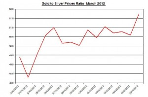Ratio Gold price forecast & silver prices 2012 March 21