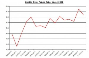 Ratio Gold price forecast & silver prices 2012 March 22