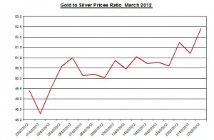 Ratio Gold price forecast & silver prices 2012 March 23