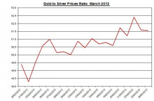 Ratio Gold price forecast & silver prices 2012 March 27