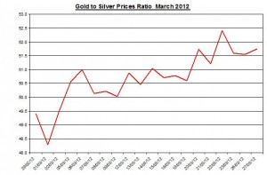 Ratio Gold price forecast & silver prices 2012 March 28