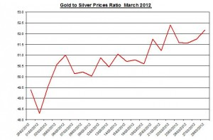 Ratio Gold price forecast & silver prices 2012 March 29